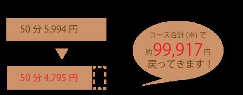 給付金コース_グラフ_1