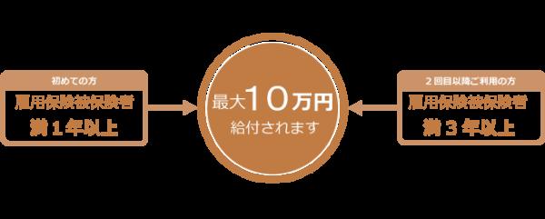 給付金コース_グラフ_2